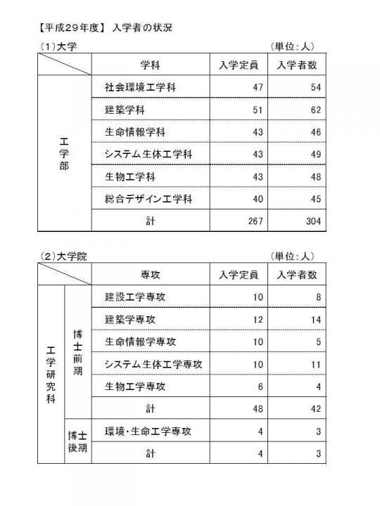 入学者の状況H29.jpg