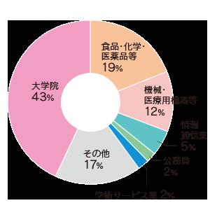 graph_bio.png