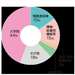 graph_sle.png