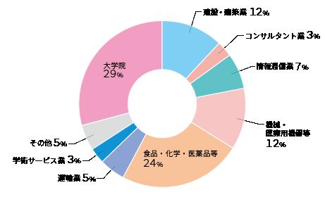 2020shinro-seibutsu.png