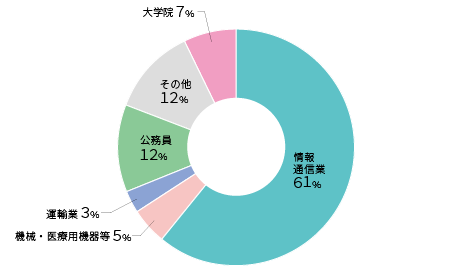 2020shinro-seimei.png