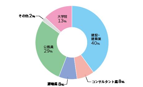 2020shinro-shakai.png